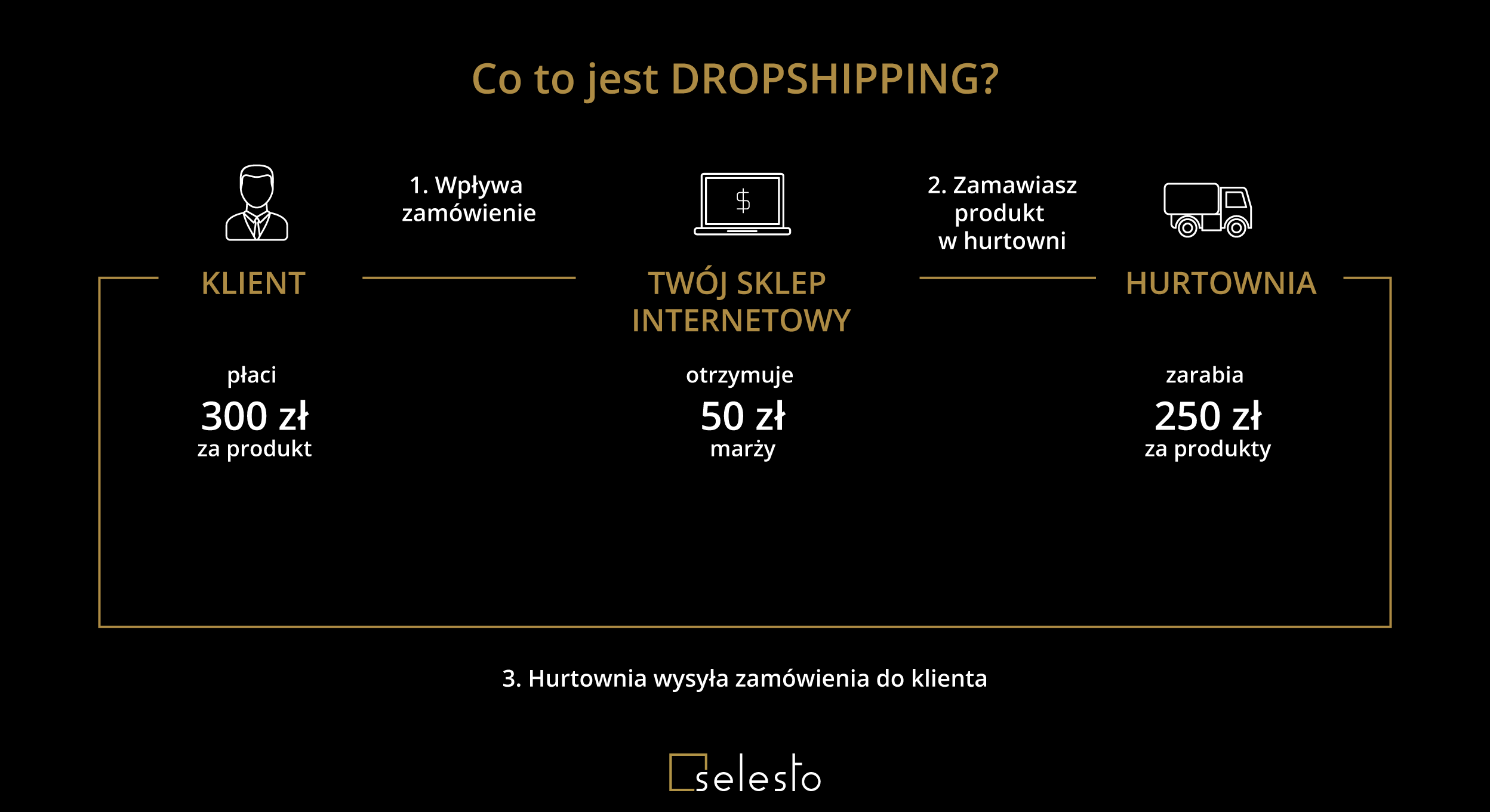 Co to jest dropshipping