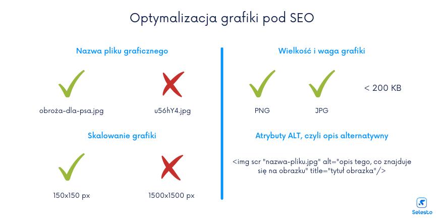 Optymalizacja obrazów pod pozycjonowanie - infografika