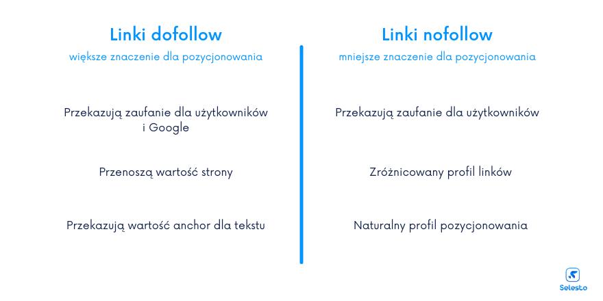 Czym się różnią linki dofollow od linków nofollow