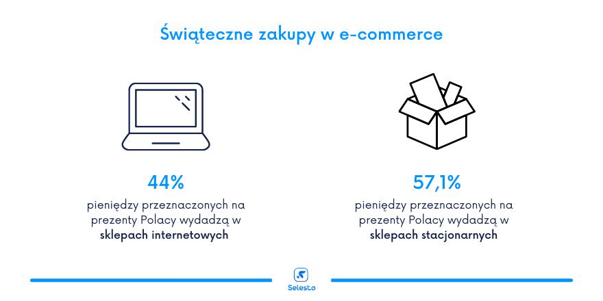 Infografika świąteczne zakupy w e-commerce