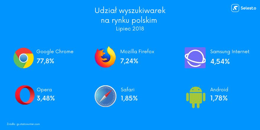udział wyszukiwarek na rynku polskim