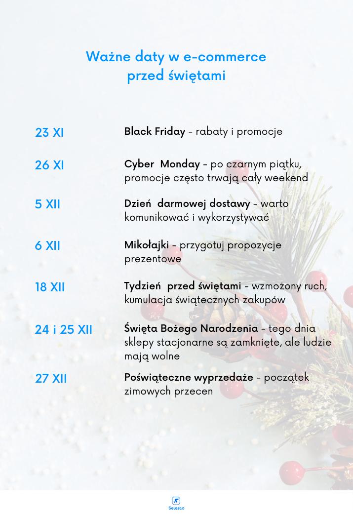 Ważne daty w e-commerce w grudniu