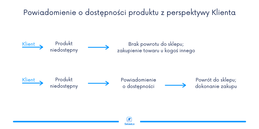 Powiadomienie o dostępności produktu z perspektywy klienta