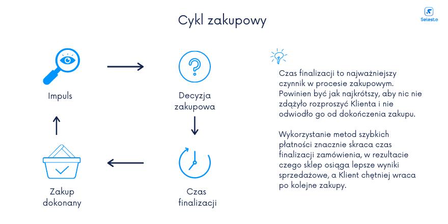 cykl zakupowy