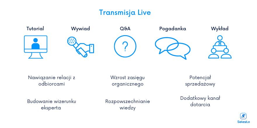 Plusy transmisji live